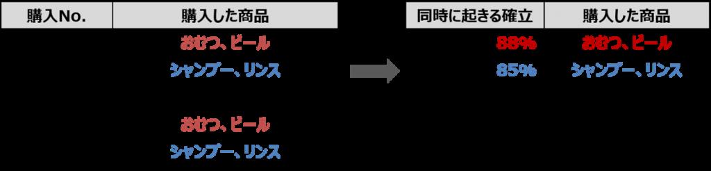 アソシエーション分析のイメージ