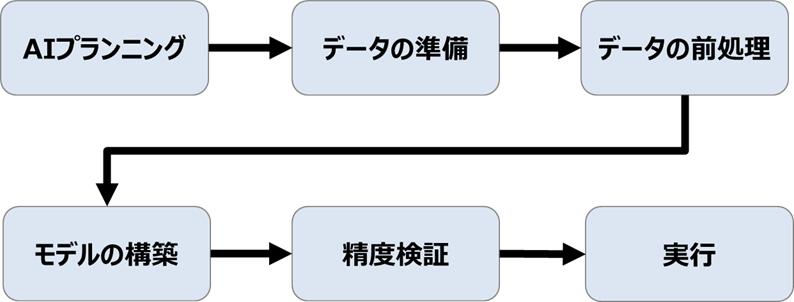 AIの作り方の流れ