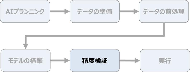 AIの作り方の流れ ~精度検証~
