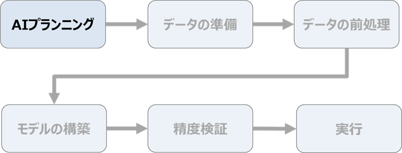 AIの作り方の流れ ~AIプランニング~