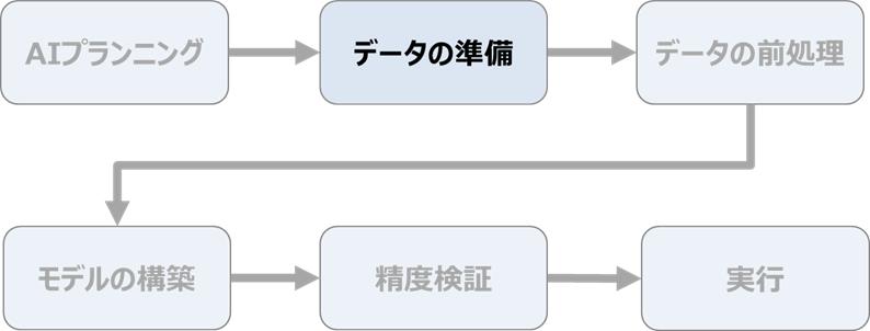 AIの作り方の流れ ~データの準備~
