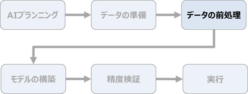 AIの作り方の流れ ~データの前処理~