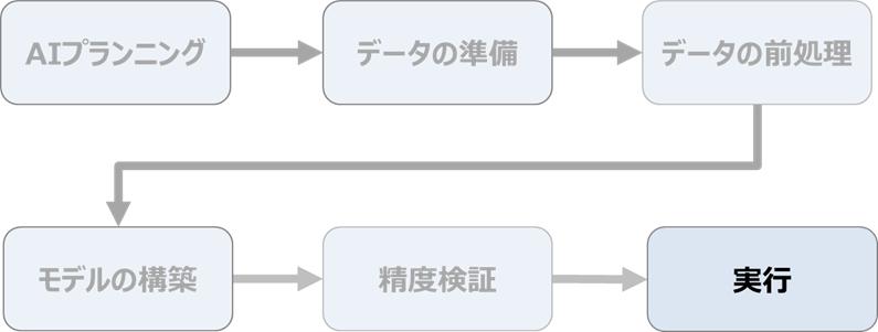 AIの作り方の流れ ~実行~