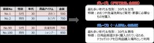 クラスター分析のイメージ