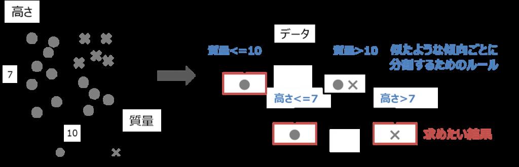 簡単に理解できる決定木分析のイメージ