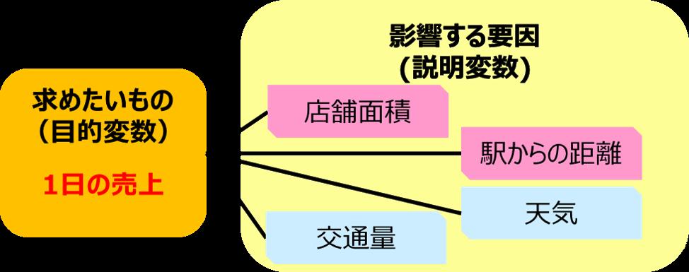 簡単に理解できる回帰分析のイメージ