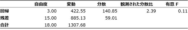 分散分析表1