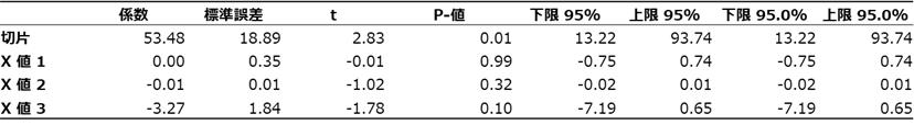 分散分析表2