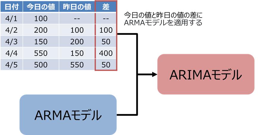 ARIMAモデルのイメージ