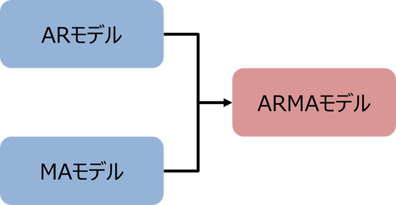 ARMAモデルのイメージ
