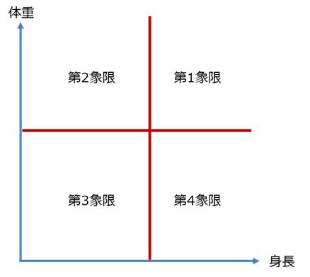 相関係数の考え方1