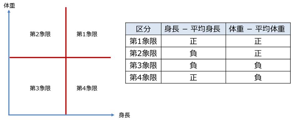 相関係数の考え方2