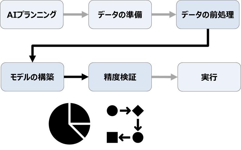 データアナリスト / AIエンジニア