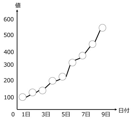 時系列データ