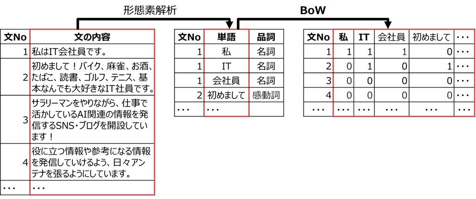 BoWのイメージ