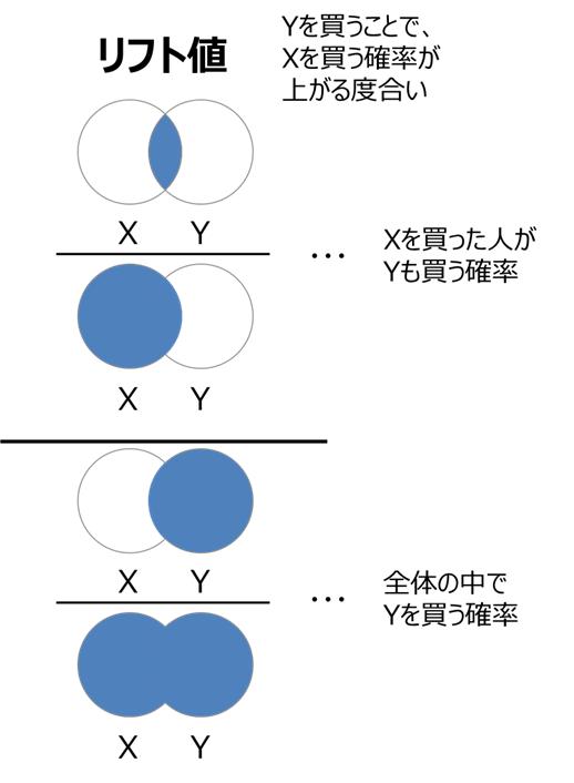 リフト値のイメージ