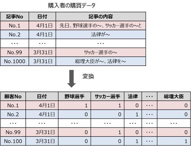 言語系のクラスター分析のイメージ
