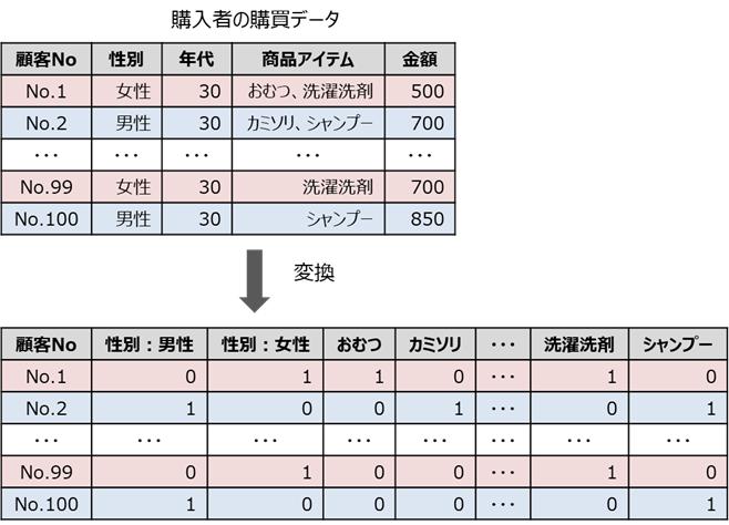 数値系のクラスター分析のイメージ