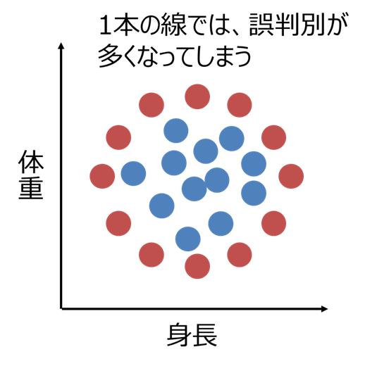 簡単に理解できるSVMの考え方~カーネル法~
