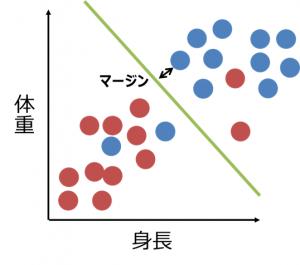 簡単に理解できるSVMの考え方~ソフトマージン2~