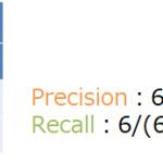 適応率(Precision)