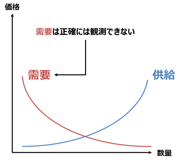 需要と供給のバランス