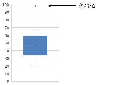 外れ値検出のある箱ひげ図