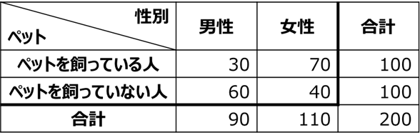 X^2検定 クロス集計表