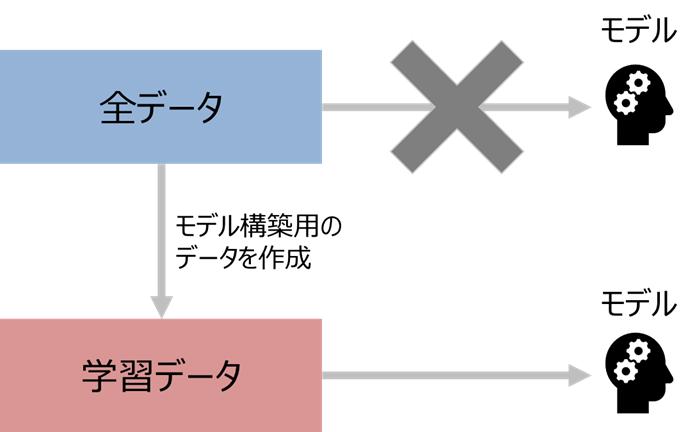 モデル構築に使用するデータ