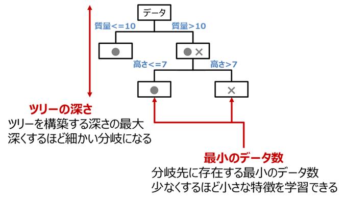 決定木分析のハイパーパラメータ