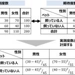 X^2検定 実測度数と期待度数 差の算出方法