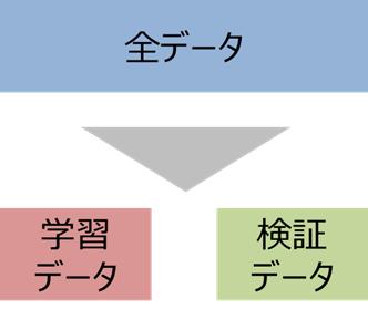 ホールドアウト法(holdout method)