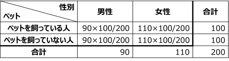 期待度数の計算方法