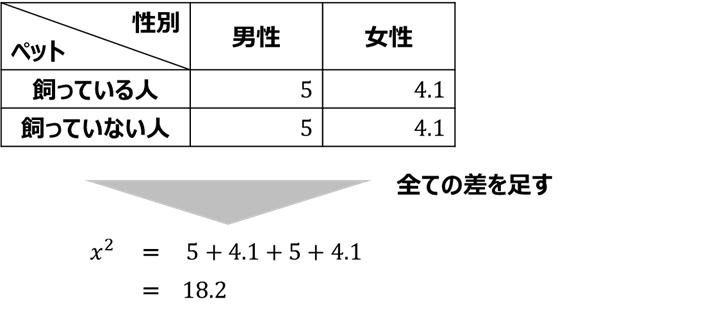 X^2値の算出