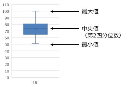 箱ひげ図の解釈方法1