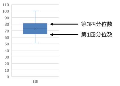 箱ひげ図の解釈方法2