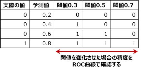 ROC曲線の使い方