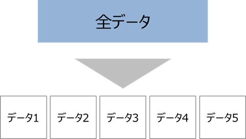 K-分割交差検証(K-fold cross-validation)