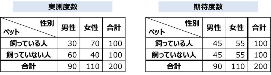 実測度数と期待度数