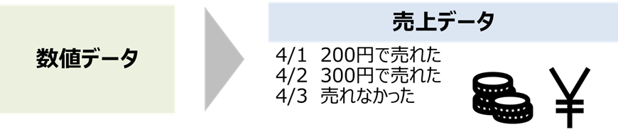 数値データ