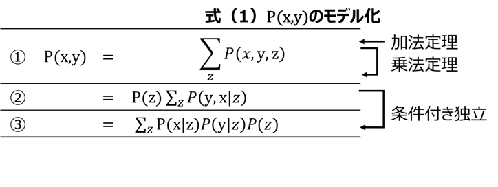 PLSAの理論 式(1)-モデル化