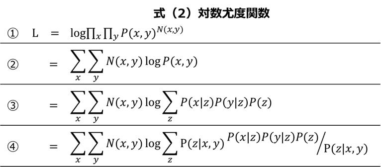 PLSAの理論 式(2)-対数尤度関数1