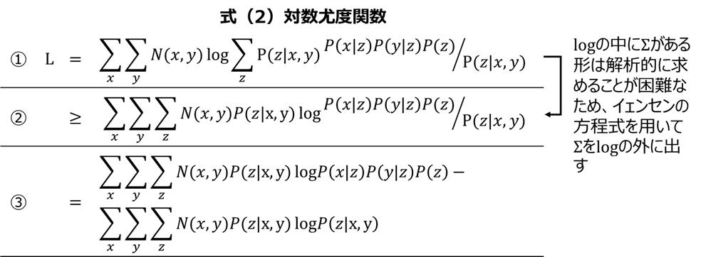 PLSAの理論 式(2)-対数尤度関数 続き
