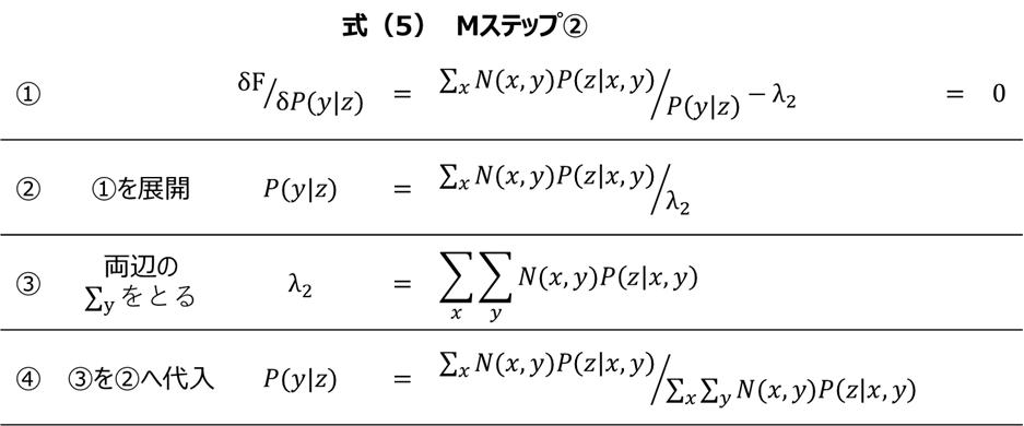 PLSAの理論 式(5)-Mステップ