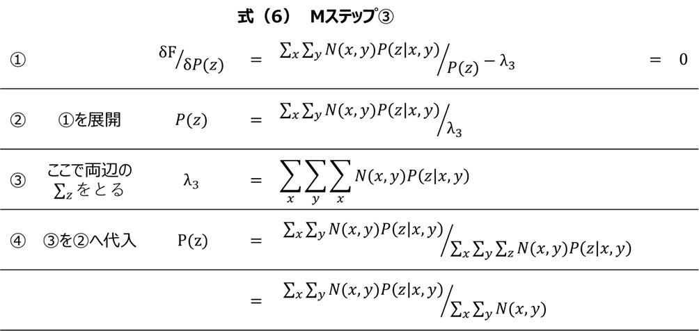 PLSAの理論 式(6)-Mステップ