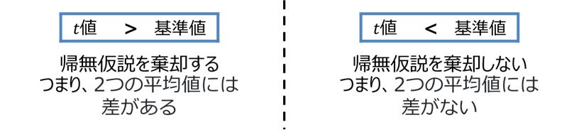 t検定 仮説の検証