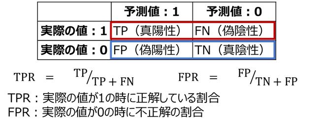 TPRとFPR