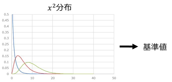 X^2分布