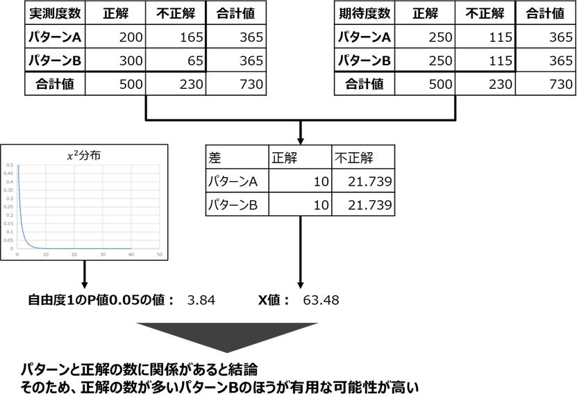 カイ二乗検定を使ったA / Bテスト