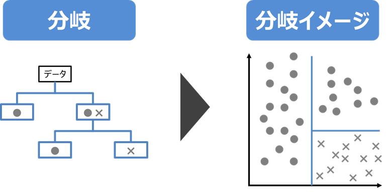 決定木分析の分岐イメージ